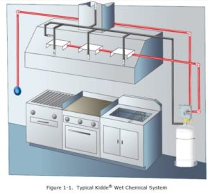 Kidde Wet Chemical Fire Suppression System Design Installation Operation And Maintenance Manual